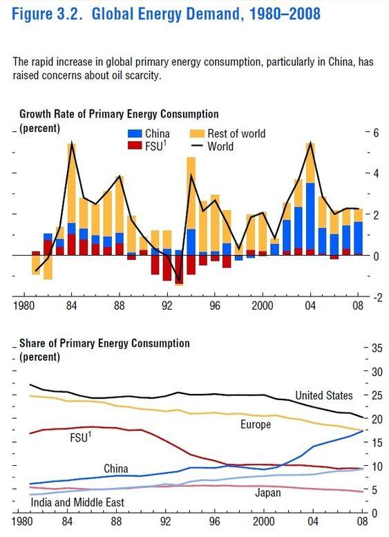 IMF-analyse av kommende oljemangel - energietterspørsel. Lagt inn 8. mars 2011