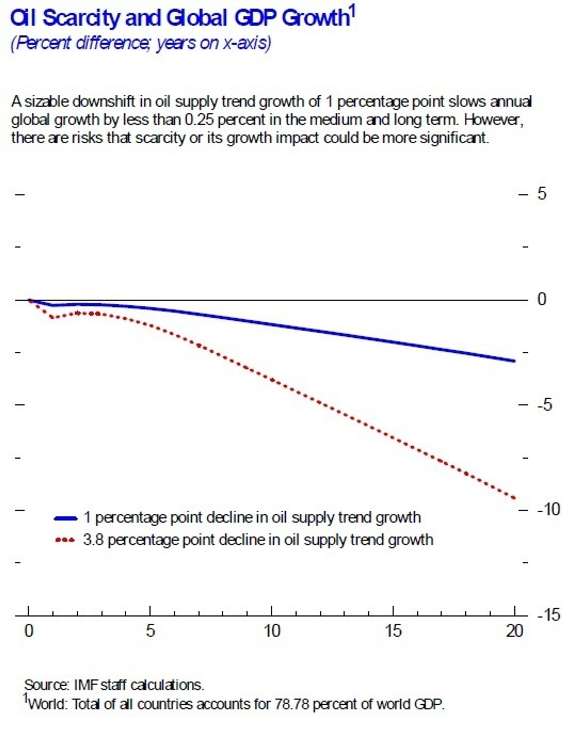 IMF-analyse av kommende oljemangel 8. mars 2011