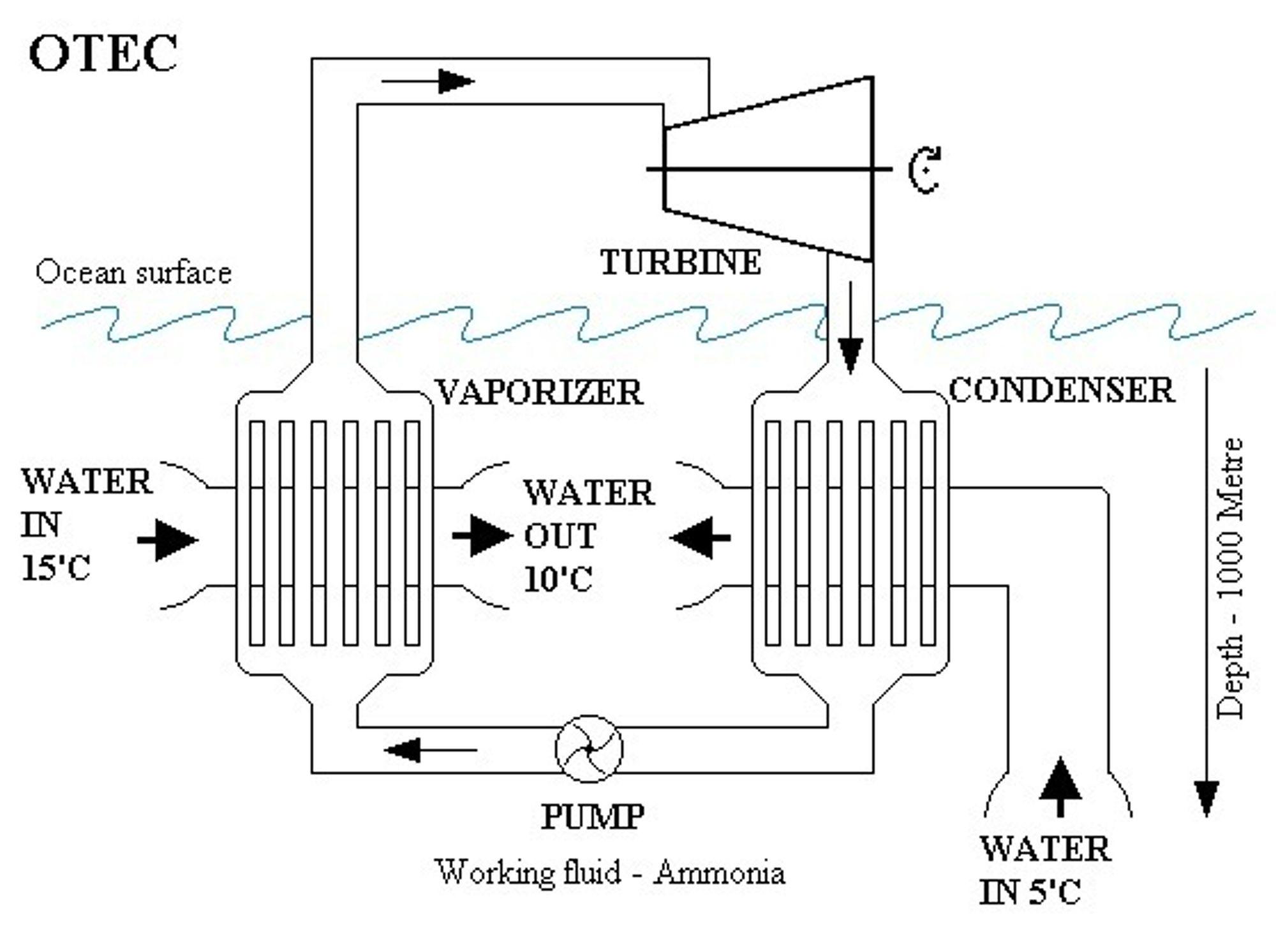 VARMEPUMPE: Ocean thermal energy conversion (OTEC) er som en varmepumpe i vann. Krever stor forskjell på vanntemperatur for å oppnå god virkning.