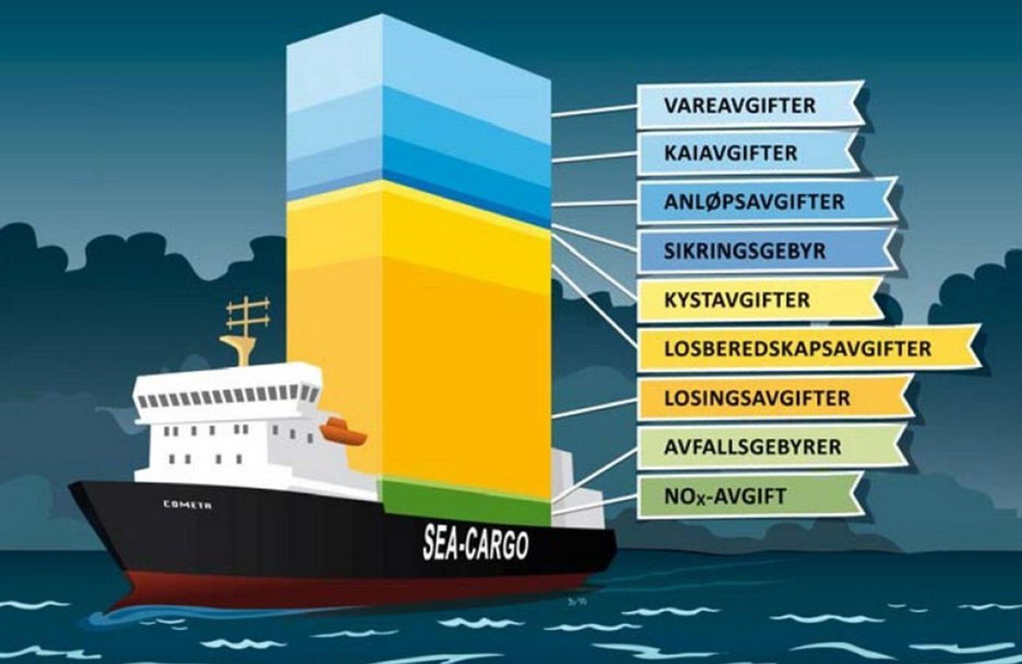 40 PROSENT AVGIFTER: Tenkt scenario: Med anløp i fem norske havner utgjør havneavgiftene 34-45 prosent av den totale avgiftssummen. Fordelingen er illustrert her. Med en lavere fyllingsgrad vil andelen havneavgifter reduseres betydelig, på grunn av at vareavgiften vil gå ned. Bortsett fra vareavgiften er alle avgiftene«faste» avgifter som påløper enten båten eller full eller tom. Avgiftene utgjør i disse eksemplene anslagsvis 40 prosent av skipenes samlede driftskostnader.