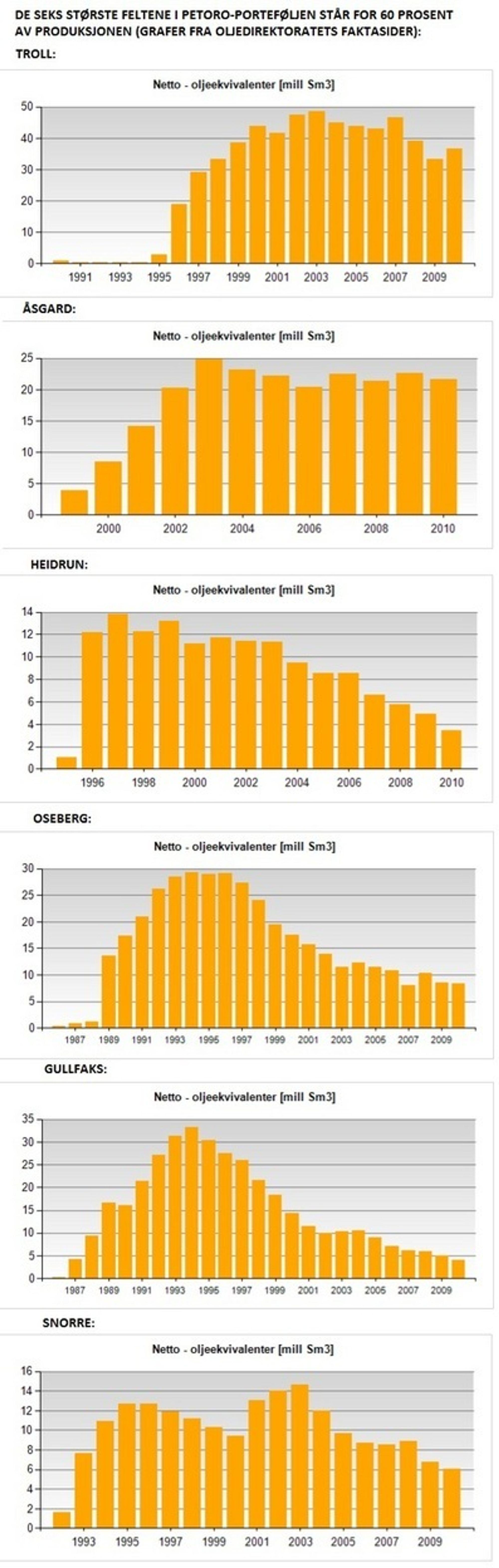 Graf over netto petroleumsproduksjon fra Petoros seks største felter. Kilde: Oljedirektoratets faktasider