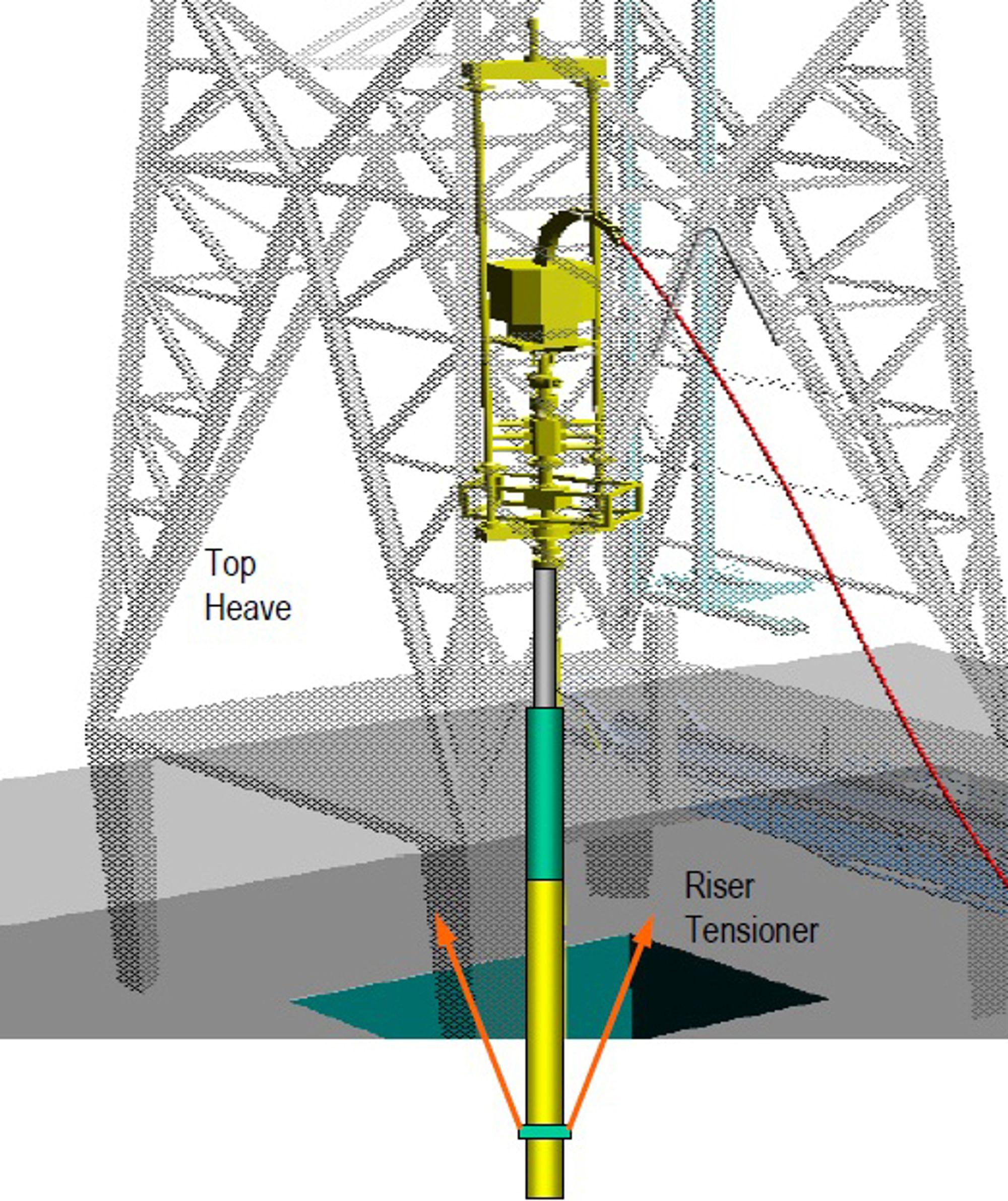 OMSTRIDT: Det er denne teleskopskjøten for stigerør som skaper strid mellom Blafro og Statoil.