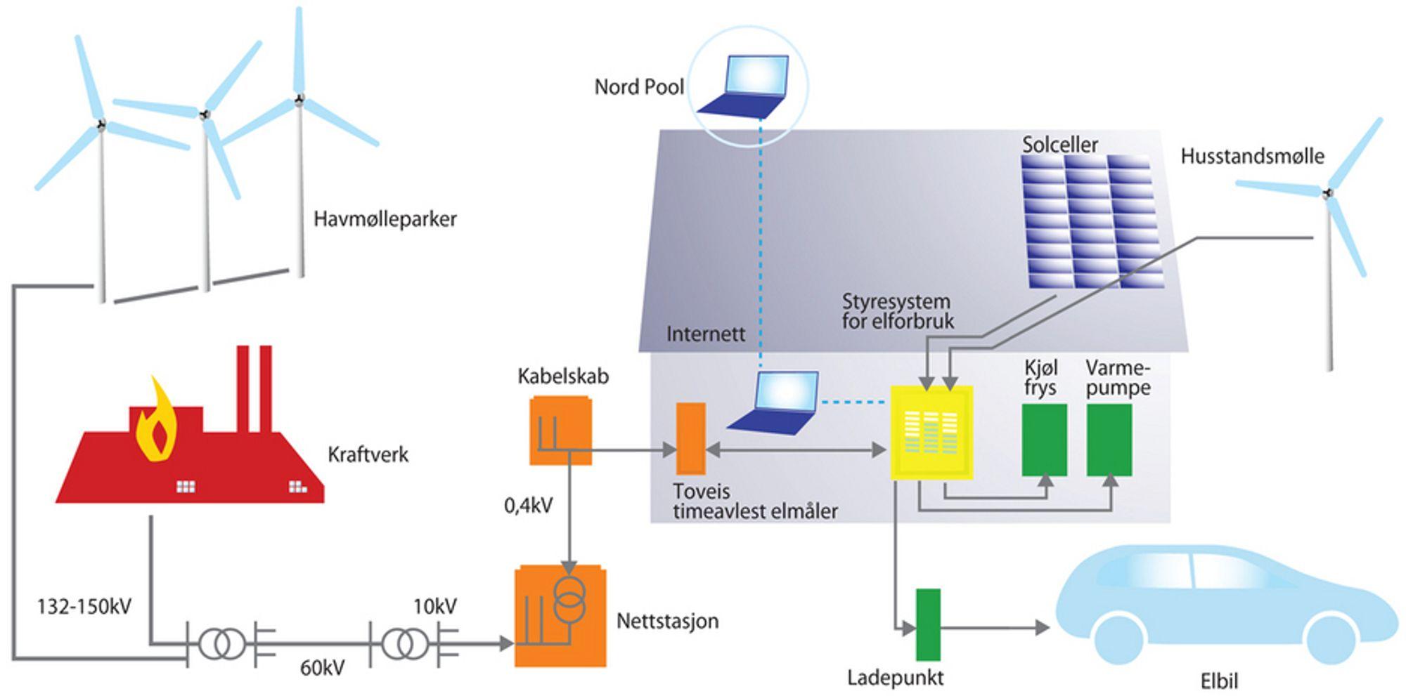 KONTROLL: Smartnett (smart grid) er et strømnettverk som bruker digital teknologi. Ved hjelp av internett kan den enkelte forbruker styre sitt eget forbruk og på denne måten spare energi, kostnader og samtidig få bedre oversikt og stabilitet. Den enkelte husstand vil på sikt også kunne koble til egenprodusert kraft til nettverket.