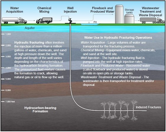 Skifergass. Fracking. Illustrasjon fra amerikanske miljømyndigheter EPA.