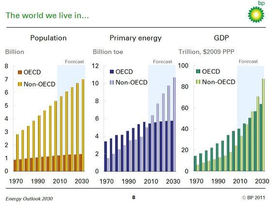 BPs spådommer om energi fram til 2030. Utgitt januar 2011. BP Energy Outlook 2030.