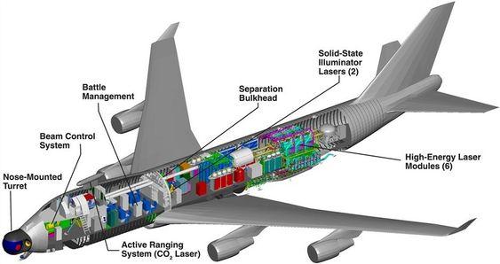 JUMBOJET: Tverrsnitt av Airborn Laser-testplattformen til det amerikanske missilforsvarsbyrået.