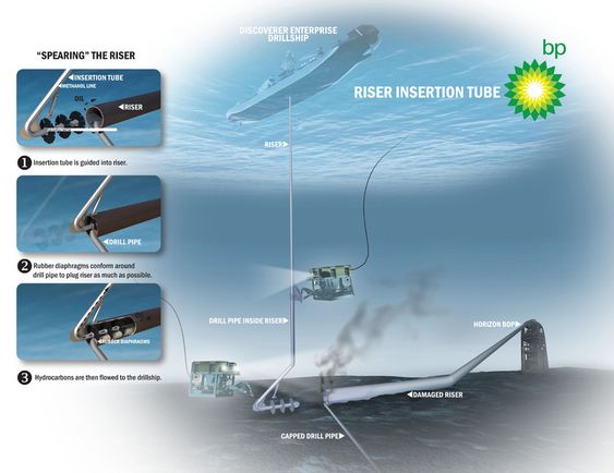 """SUGERØR: Den siste uka fikk BP på plass et 4-tommers rør inni stigerøret (21"""") der rundt 2.000 fat olje pr. døgn fanges opp og føres opp til boreskipet Discoverer Enterprise. Metanol tilsettes for å hindre at røret tetts av is. Norske Skandi Neptune stiller med en ROV og bistår BP med undervannsoperasjoner. Oljen strømmer ut av stigerøret og ikke borestrengen. 1. Sugerøret med gummipakninger føres inn i stigerøret. 2. Gummipakningene tetter mest mulig rundt borestrengen inne i stigerøret. 3. Hydrokarboner (olje/gass) føres opp til boreskipet."""