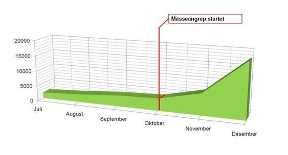 HACKER-EKSPLOSJON i OKTOBER:  Utviklingen i antall hackede norske nettsider i 2009, ifølge sikkerhetsselskapet Watchcom.