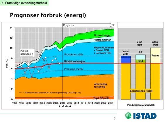 PRESSET KRAFTFORSYNING: Strømproduksjon i Midt-Norge kan i tørre år være nede på 5 TWh. Prognosene viser stadig økende behov for kraft i regionen, hvor Hydro, Ormen Lange og Hustadmarmor står for en stor del av forbruket.