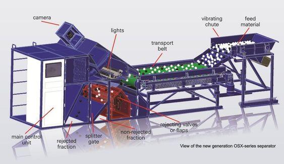 COMEX OSX sorteringsmaskin. Gruvestrømmen vibrers ut over et bånd. Et høydefinisjonskamera sorterer ut fra farge, form, størrelse, overflatemønster, termiske og magnetiske egenskaper.  Sortering skjer med trykkluft og luker.