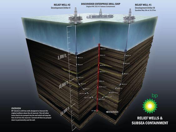BP Deepwater Horizon  Mexicogolfen blowout preventer BOP oljeutslipp SIKRESTE: BP startet boring av den førte avlsatningsbrønnen 2. mai. Om ca. tre mpåneder er de nede i brønne og kan fjerne trykket opp mot det skadde og ødelagte utstyret.