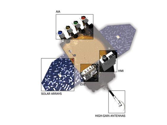 """FILTRE:  Solar Dynamics Observatory har en rekke instrumenter og filtre som gjør at forskerner kan """"se"""" inn i sola. Den nye solforskningssatellitten ble skutt opp 11. februar i år. De første bildene ble sendt til jorda 21. april."""
