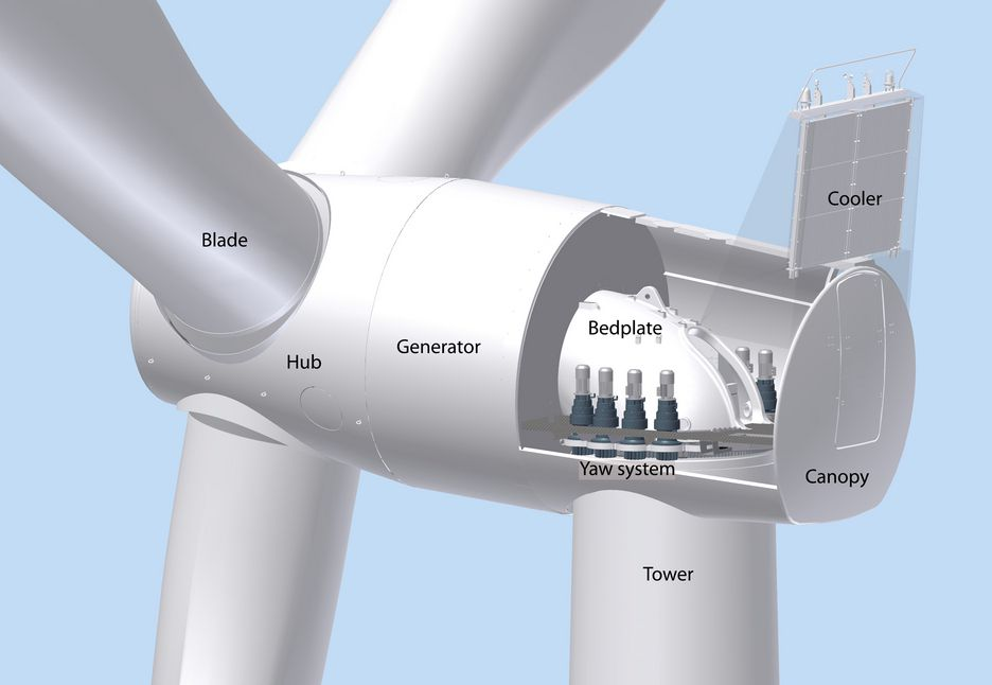 GIRLØS: Siemens har lansert en direktedrevet turbin hvor de har redusert antall deler med 50 prosent sammenlignet med det som finnes i en konvensjonell turbin med gir. Antall bevegelige deler er også halvert.