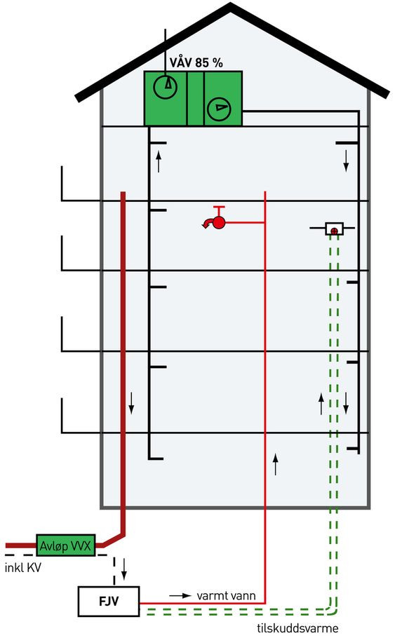 Växjö - Europas grønneste by. Prinsippskisse av oppvarming av passivhus i åtte etasjer