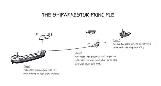 Prinsippskisse for ShipArrestor. En kjettingring senkes på dekk og legges rundt et godt festepunkt før taueline og drivanker slippes i vannet. En taubåt kan fiske opp linen og starte tauing.