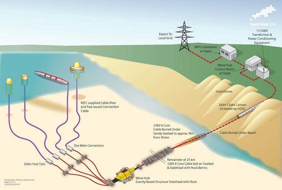 NAV: Wave Hub ligger på havbunnen med fire tilknytningspunkter for bølgekraftanlegg. Strømmen går inn på det nasjonale strømnettet. Kapasiteten er foreløpig 20 MW, men kan oppgraderes til 50 MW.