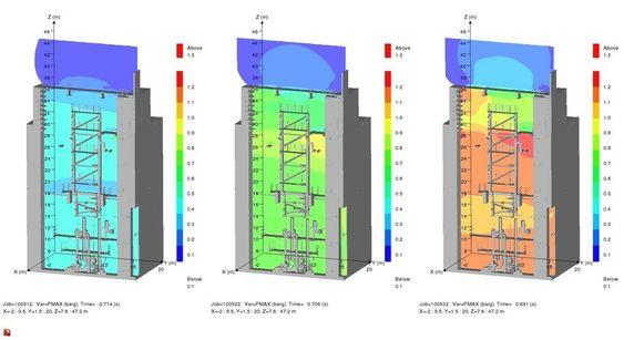 GexCon har brukt Flacs til analyse av svivelrommet på Alvheim. Maksimalt eksplosjonstrykk ved ulike tidspunkter i eksplosjonsforløpet  der blått er lavt trykk og oransje og rødt er høyere trykk.
