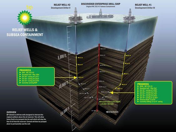 AVLASTER: Pr. 13. juni var den første avlstasningsbrønne boret til 13.978 fot og den andre til 9.000 fot. BP regner tidligst med at den første brønnen er ferdig tre måneder etter borestart.