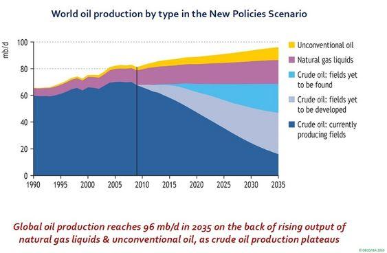IEA - verdens oljeproduksjon til 2035 (kilde: World Energy Outlook 2010)