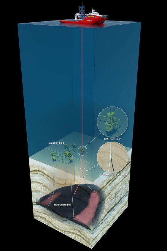Illustrasjonen viser hvordan AKOFS skip kan operer ened til 3.000 metersd  dyp med stive stigerør. Det gjør skipet i stand til å utføre avanserte jobber på brønner og utstyret på havbunnen. Skipet er også sertifisert for å teste brønner. Da må gass fakles, som vi ser bak.  Forlaring på begrepene:  EDP - Emergency disconnect package WCP - Well control package XMT - Subsea tree LRP: Lower riser package