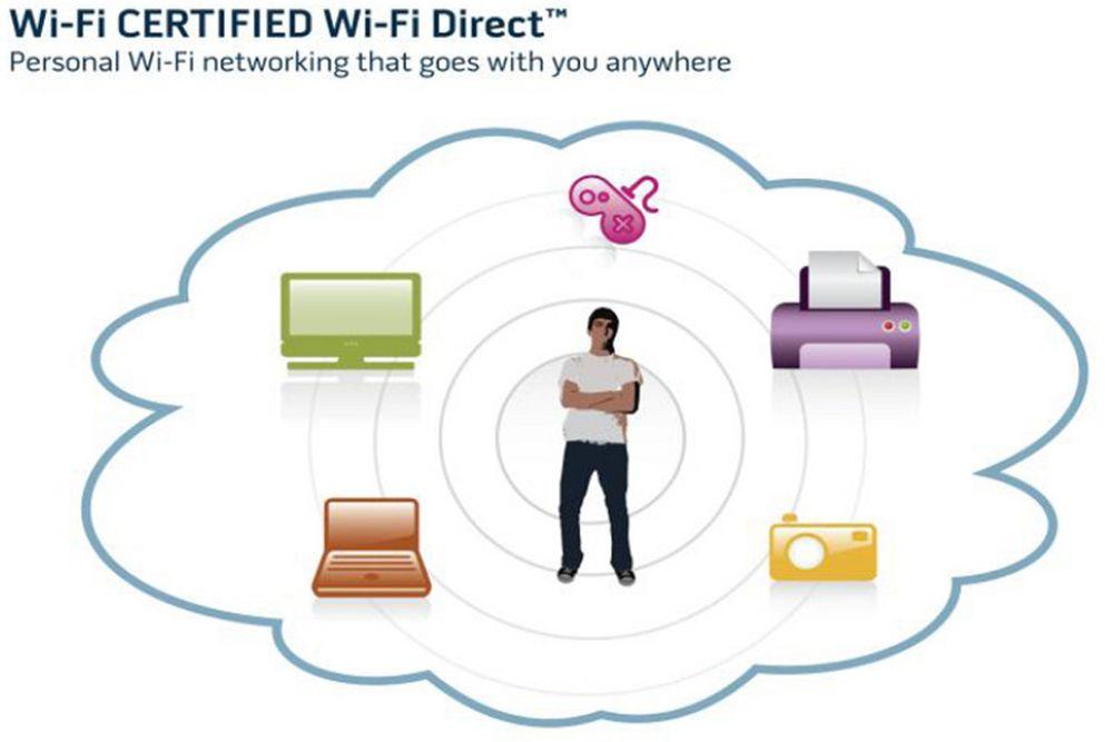 Wi-Fi Direct lover hastighet og rekkevidde som vanlige trådløse nettverk, bare mellom enheter.