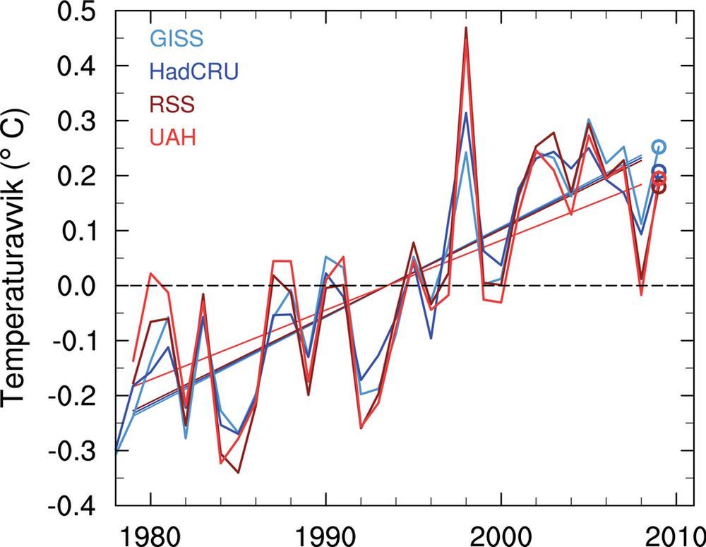 Figuren viser to analyser av global temperatur målt på bakkenivå (blå farge) og to analyser fra satellittmålt temperatur (rød farge). Temperaturen er vist som endring relativt til 30-års perioden 1979-2008. Global temperatur for 2009 er vist med sirkler.