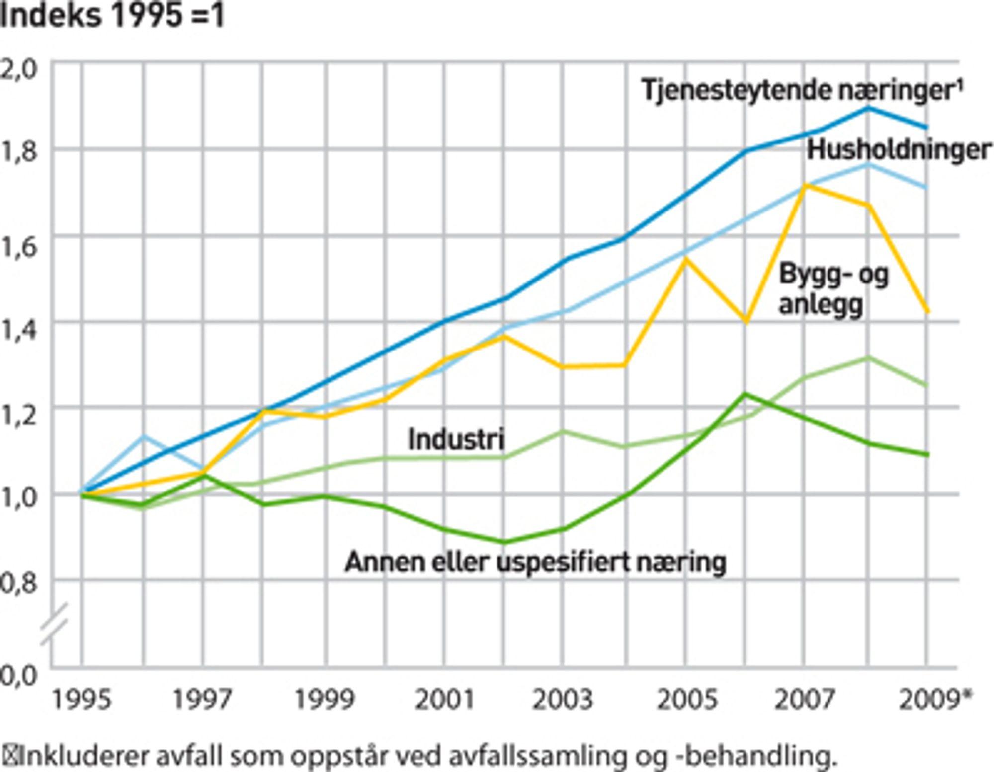 AVFALLSMENGDER I NORGE ETTER KILDE. Endelige tall 1995-2007, foreløpige tall 2008 og 2009.