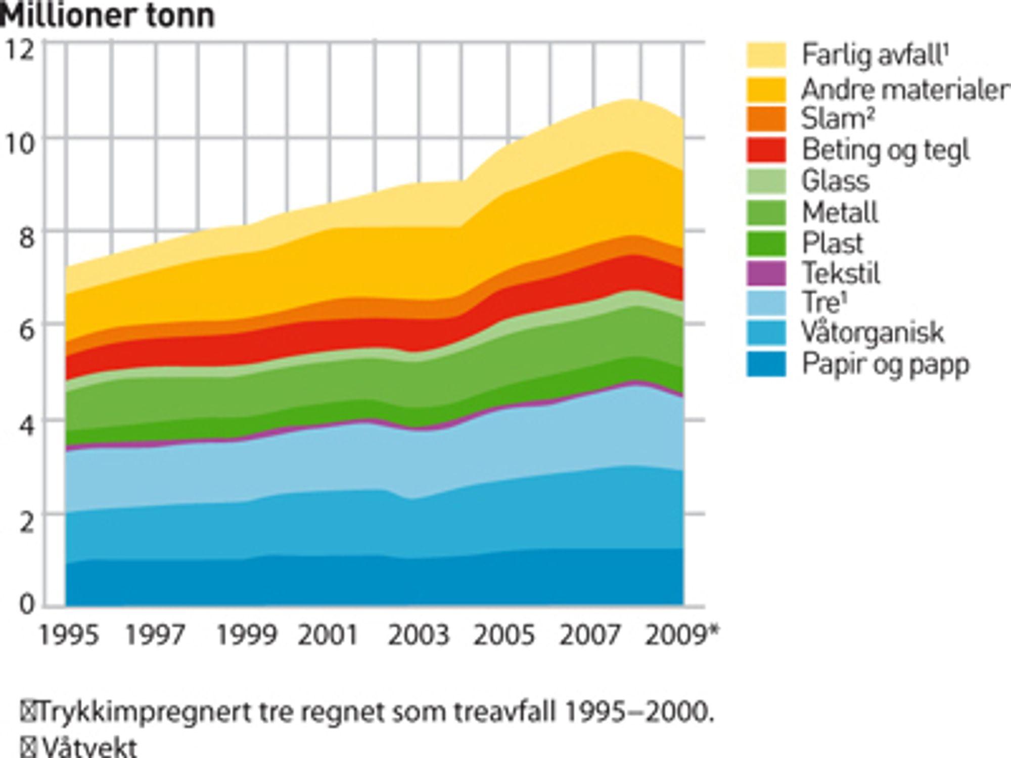 AVFALLSMENGDER I NORGE ETTER MATERIALE. Endelige tall 1995-2007, foreløpige tall 2008 og 2009. Trykkimpregnert tre regnet som treavfall 1995-2000. For slam regnes våtvekt.