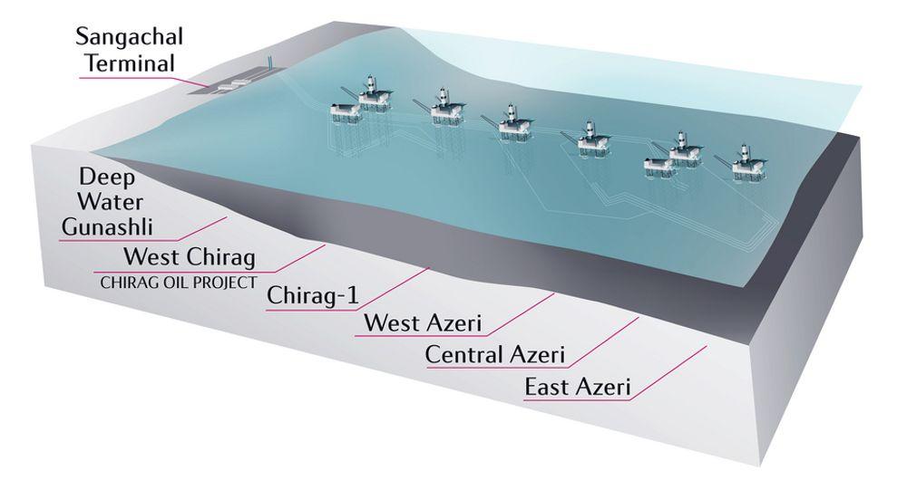 PLANLAGT: Slik ser utbyggingen ut, hittil er fem av ni plattformer realisert. Ukens investeringsbeslutning medfører bygging av en 6. plattform over Chirag-reservoaret.