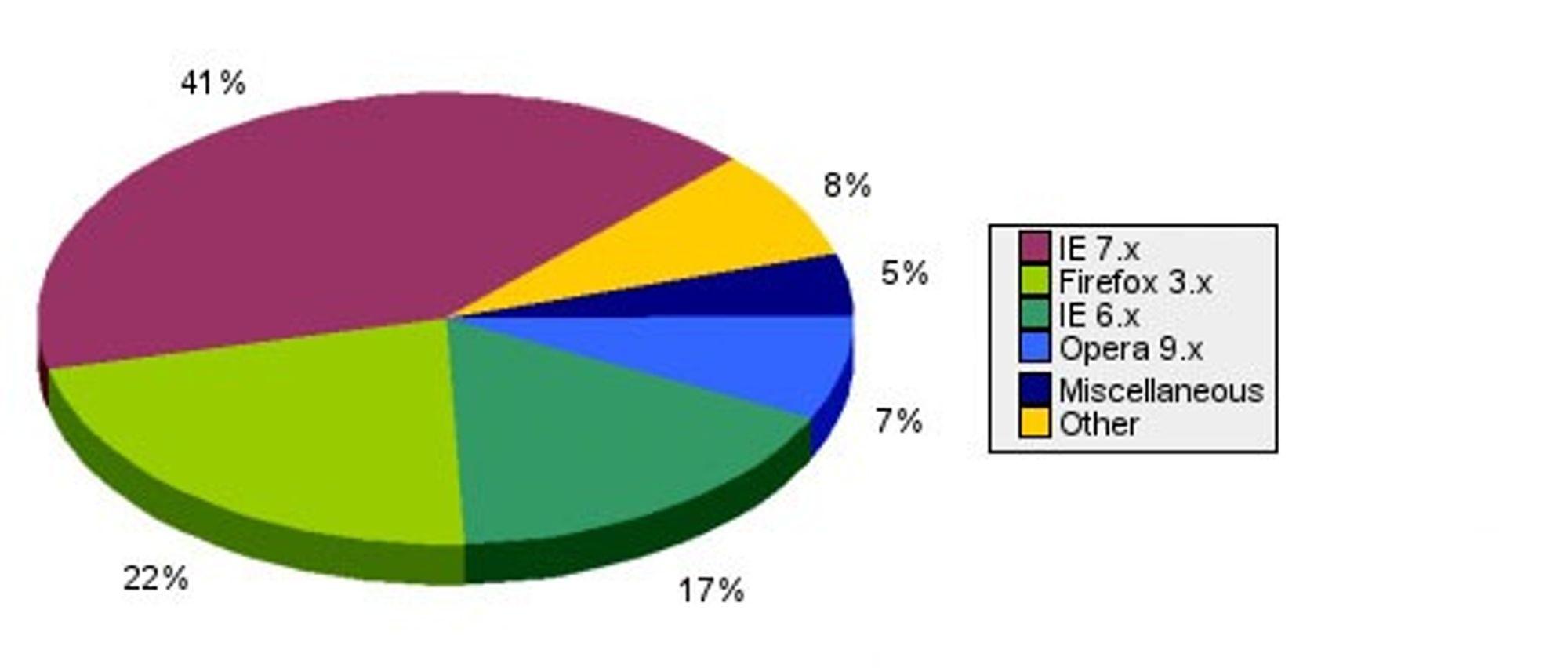 Nettleserstatistikk for besøkende på TU.no uke 9, 23. februar til 1. mars.
