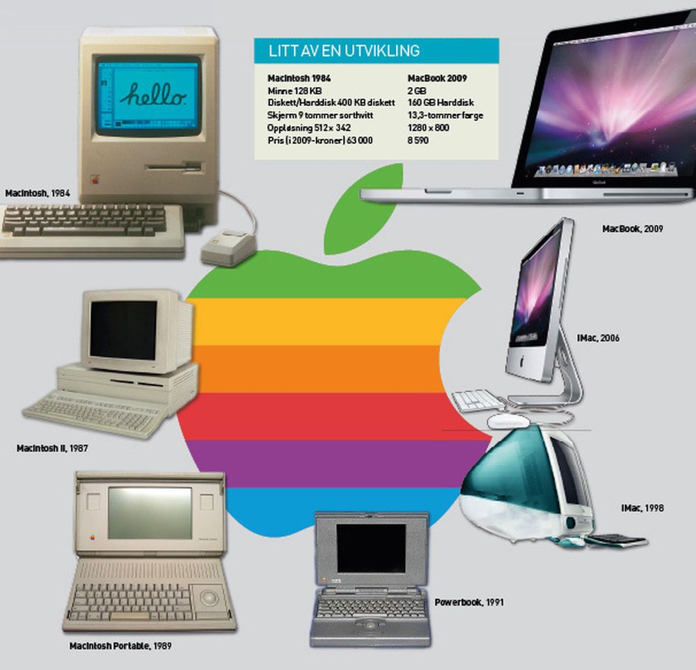 25 år med Macintosh