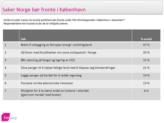TNS Gallup klimabarometeret 2 norske saker