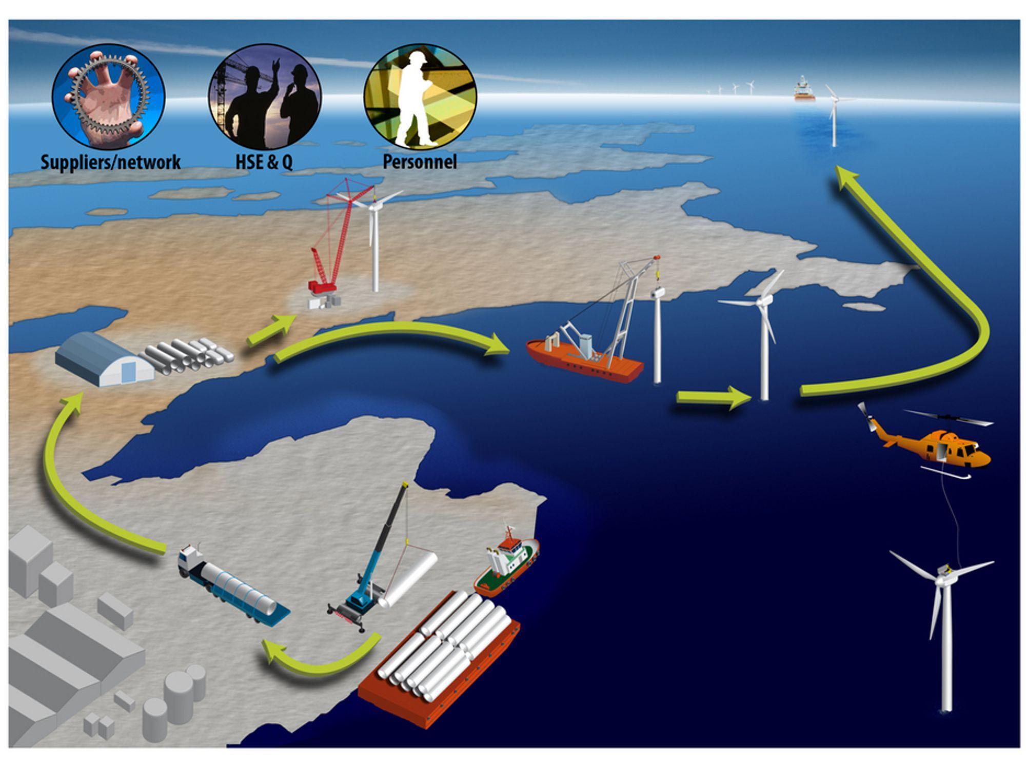 LOGISTIKK: Slik illustrerer CCB hvordan de ser for seg logistikken med å få inn og levere ut igjen vindturbiner etter vedlikehold eller oppbevaring ved basen.