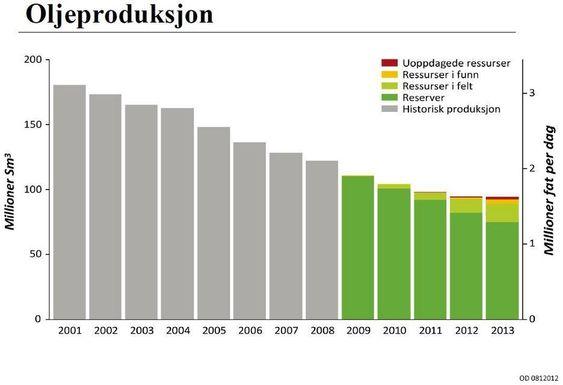 fra petroleumsdirektoratet. sokkelåret 2008 - oljeproduksjon 01-08