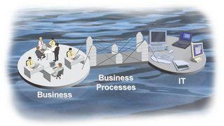 Prosesstenkning skaper IT-suksess