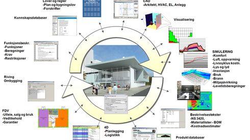 Smartere byggeprosesser
