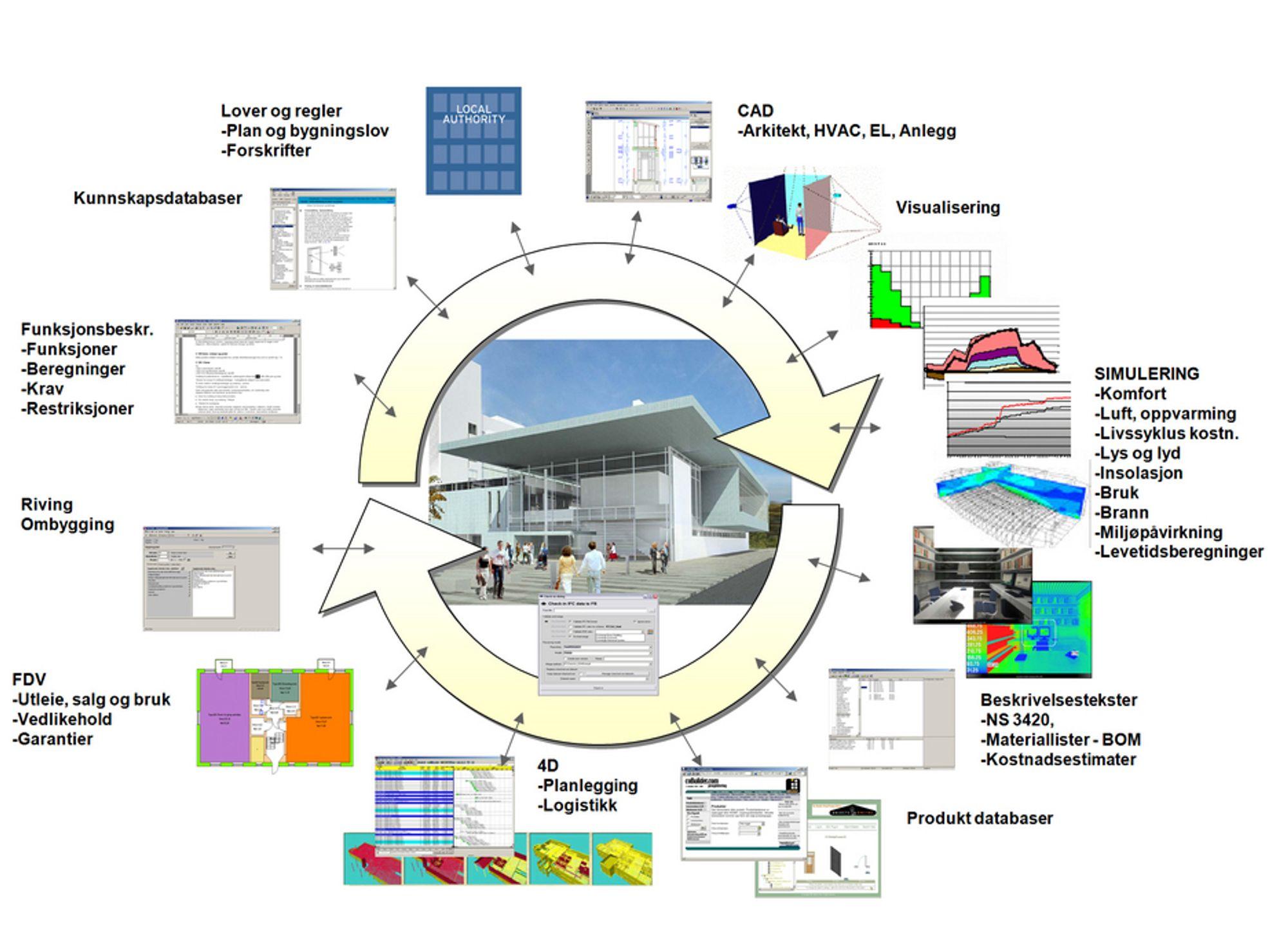 BIM-HJULET DAK er bare et av de mange elementene postene i BIM-hjulet. I byggeprosessen lagres en rekke typer informasjon i den samme databasen. Fordi all informasjonen henger sammen sikrer man seg mot feil og legger til rette for gjenbruk.  I senter av dette hjulet ligger frontbygget på A-Hus hvor det er brukt BIM i byggeprosessen. BIM-HJULET CAD er bare et av de mange elementene postene i BIM-hjulet. I byggeprosessen lagres en rekke typer informasjon i den samme databasen. Fordi all informasjonen henger sammen sikrer man seg mot feil og legger til rette for gjenbruk.  I senter av dette hjulet ligger frontbygget på A-Hus hvor det er brukt BIM i byggeprosessen.
