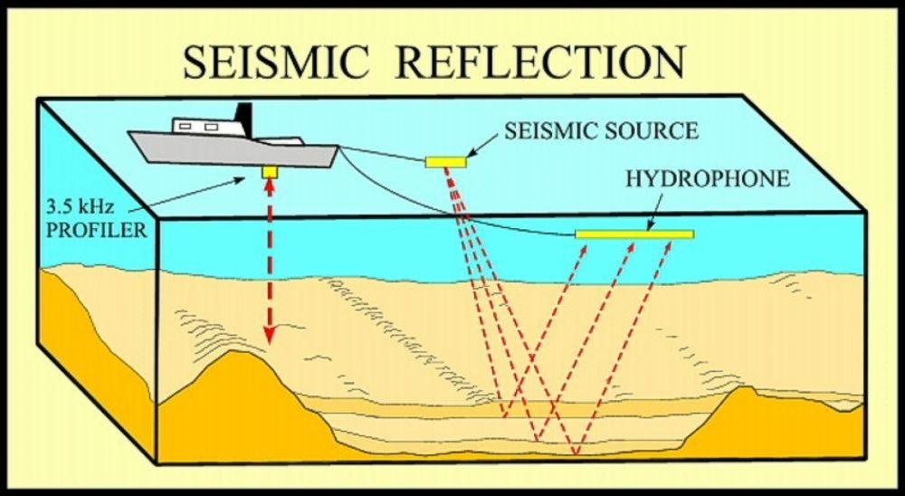 Prinsippet for seismikk. Slik kan oljeforekomster avdekkes under havbunnen. Forskere og fiskere er uenige om det er skadelig å skyte seismikk etter gyting.