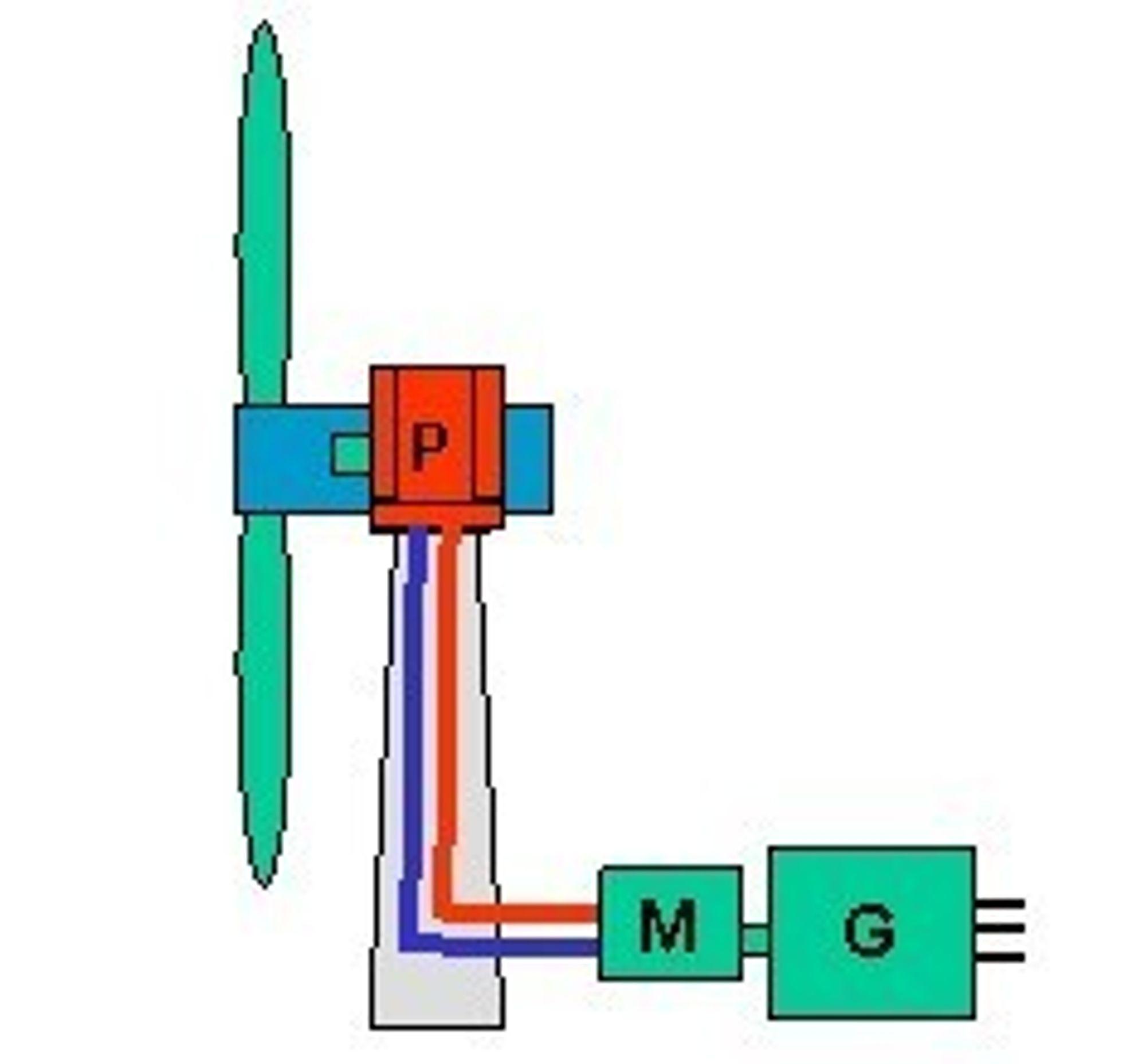OPP-NED: Med hydraulisk overføring av kraften fra rotoren, kan giret og generatoren plasseres i sokkelen på vindmøllen i stedet for på toppen.