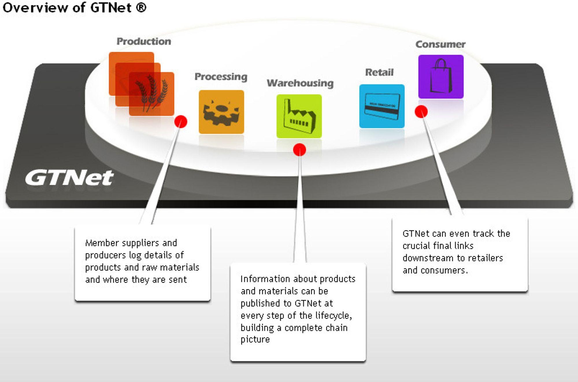 TraceTrackers sporingsprogrammer tar vare på all informasjon gjennom hele næringskjeden. Selskapet er nå utnevnt til en teknologipionér for 2009.