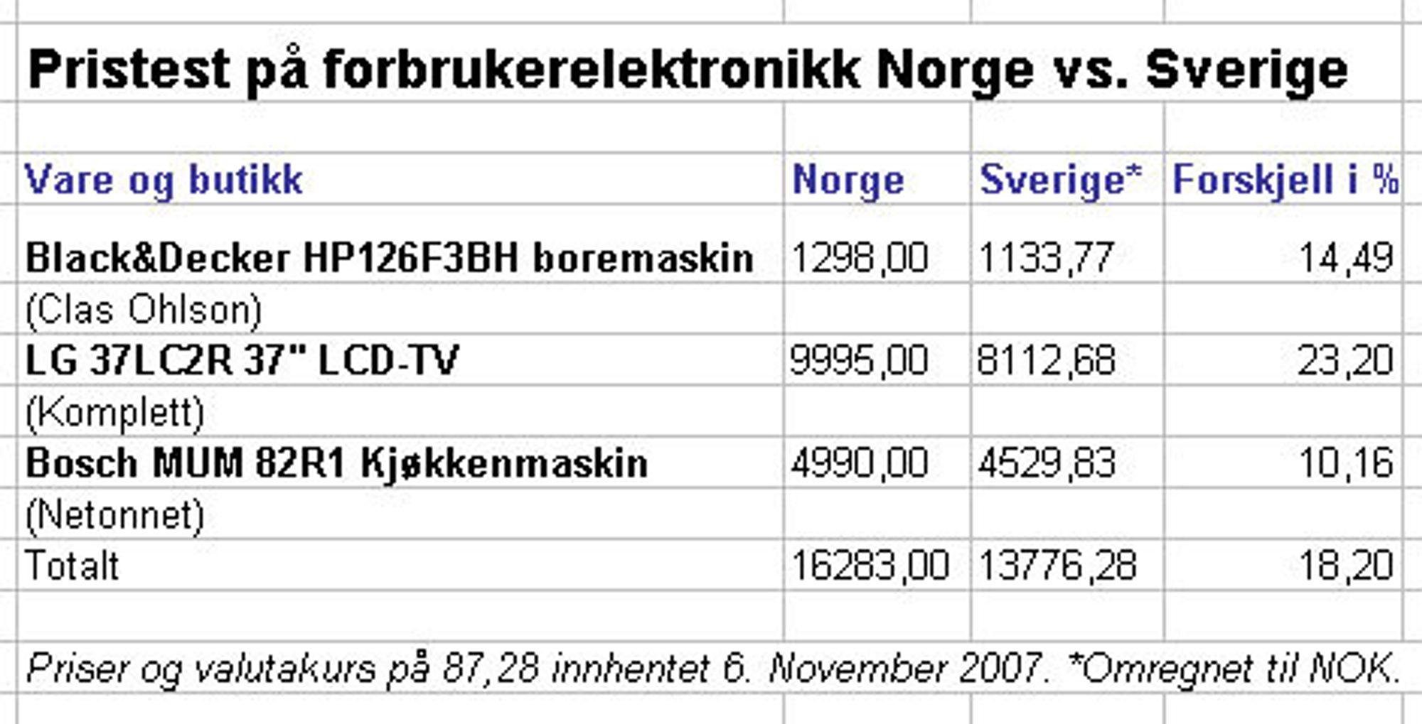 Dette koster varene i Sverige og Norge