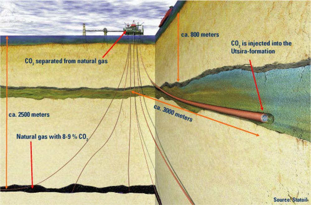 Sleipner er ett av fem storskala  CO2-håndteringsprosjekter som er satt i drift globalt, ifølge en oversikt av IEA.