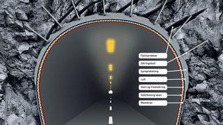Slik sikres tunneler