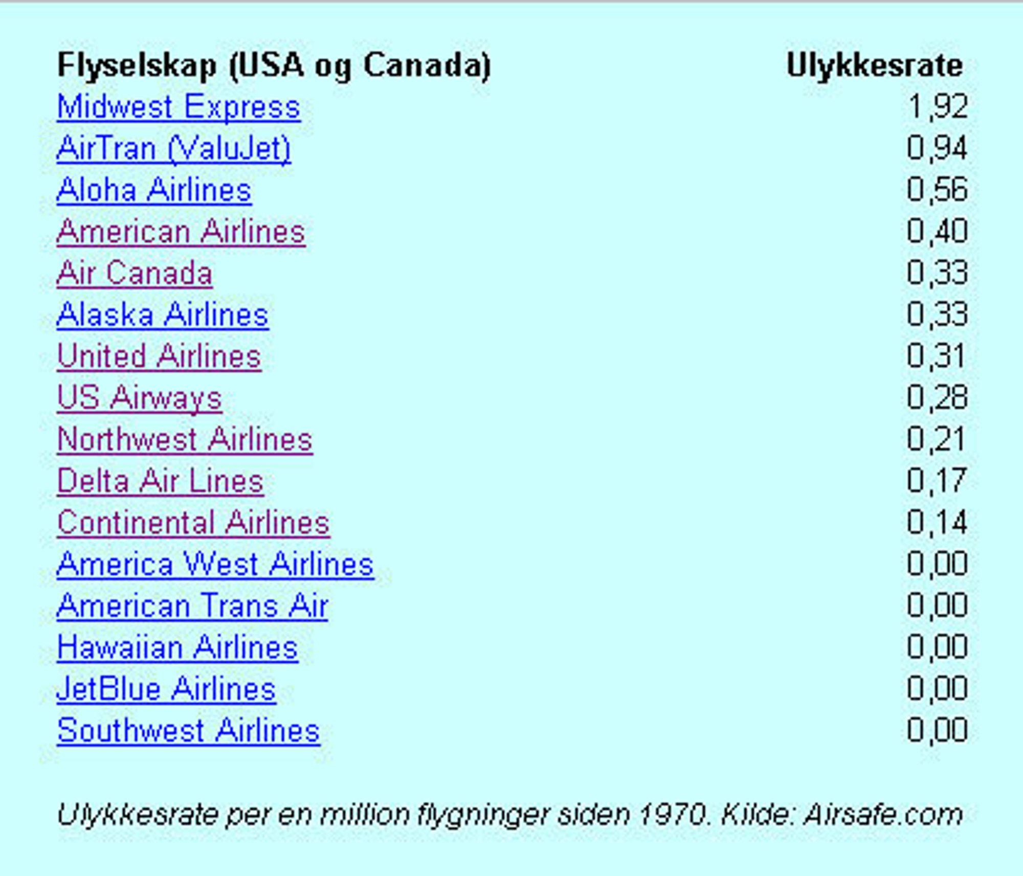 Flyselskaper i USA og Canada