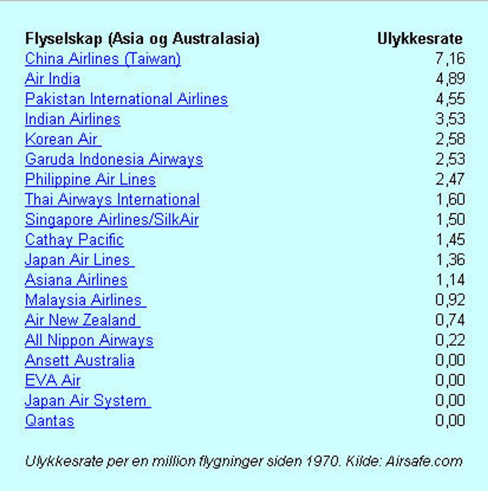 Flyselskaper i Asia og Australia