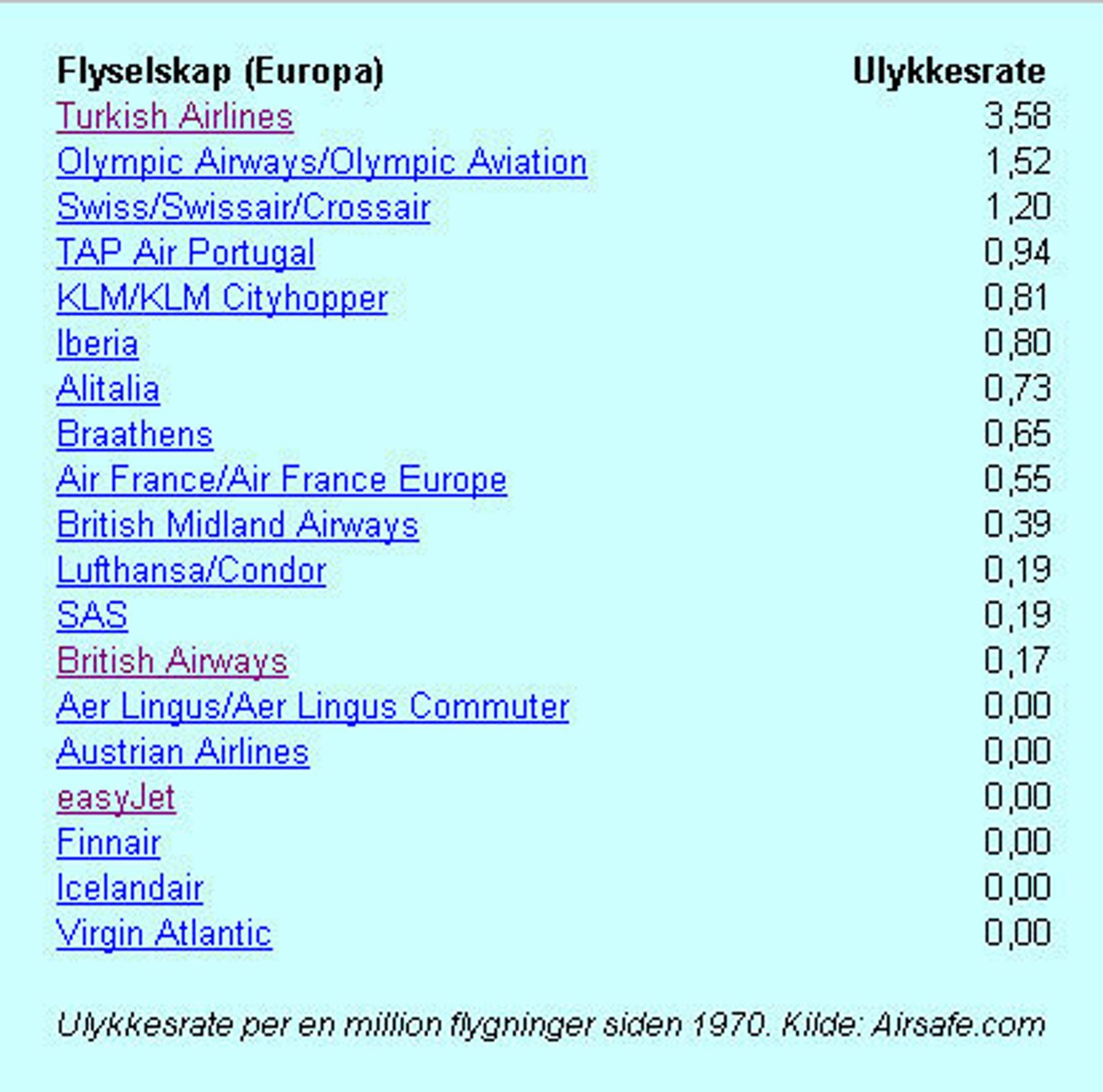 Flyselskaper i Europa