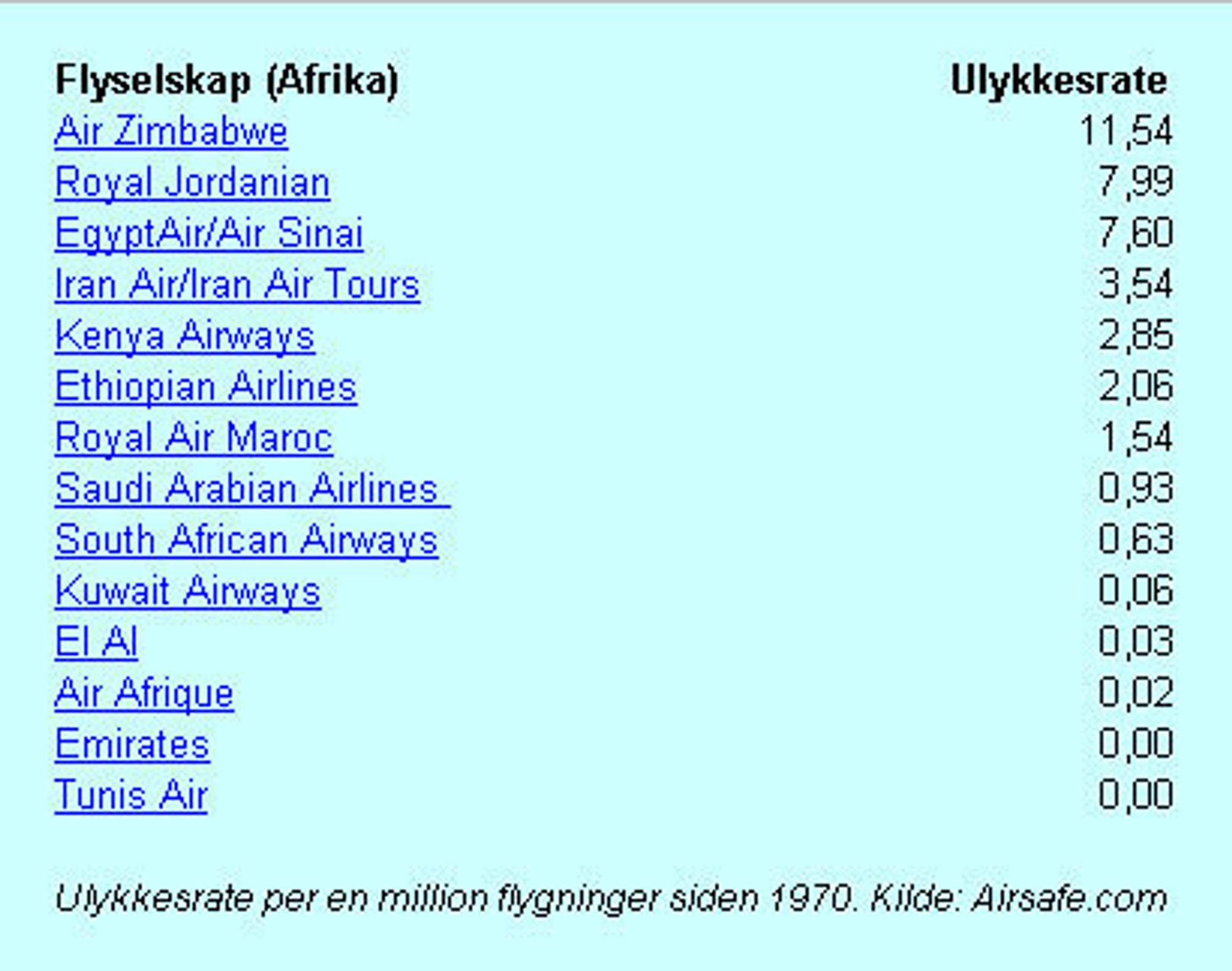 Flyselskaper i Afrika