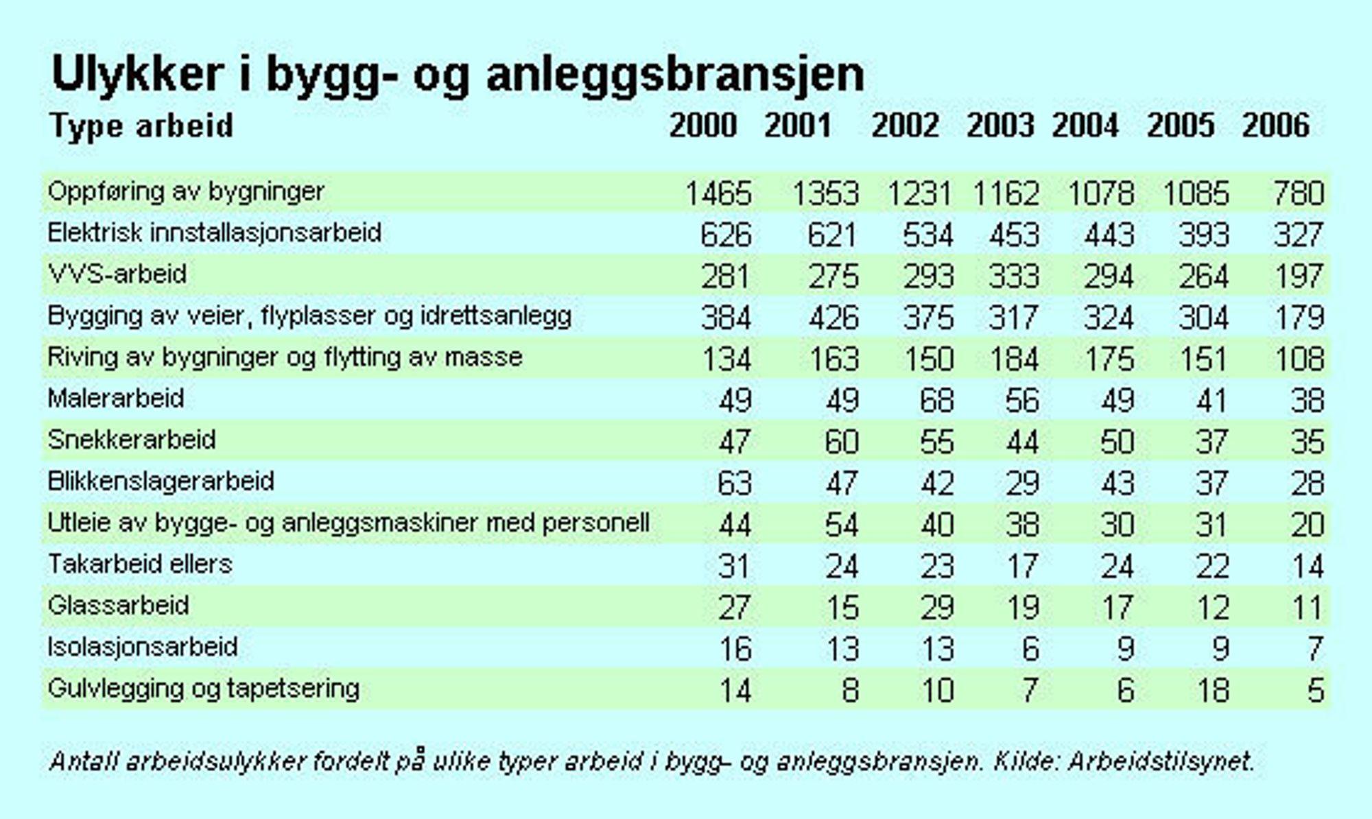 Ulykker fordelt på antall ansatte