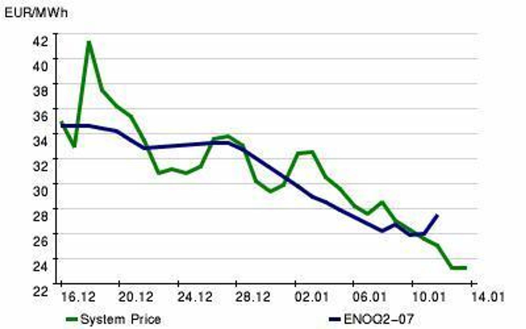 NED: Kraftprisen på strøm fortsetter å synke. Illustrasjonsbilde/Nordpool