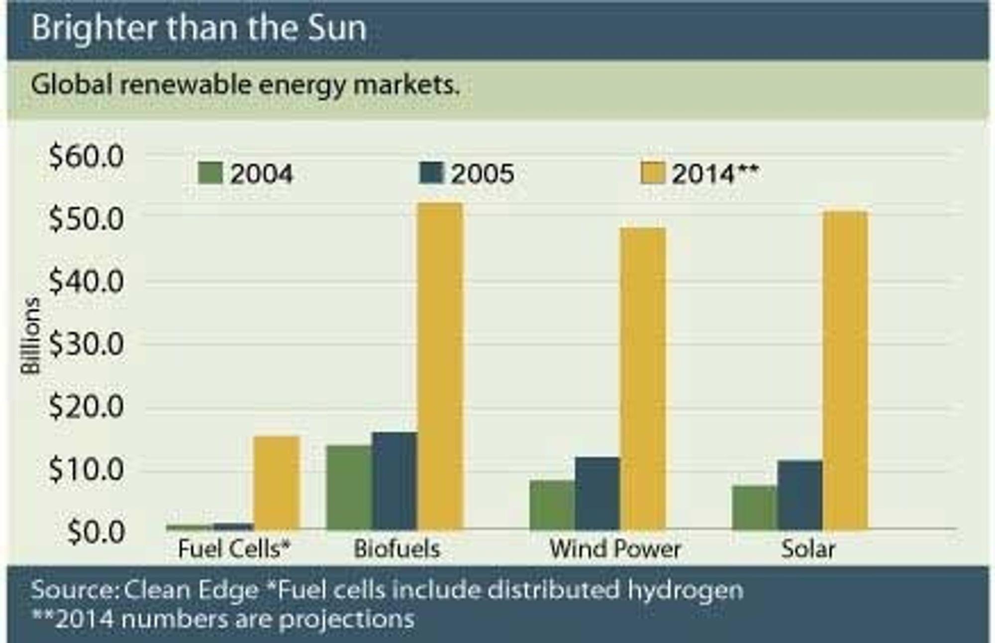 700 milliarder i ren energi